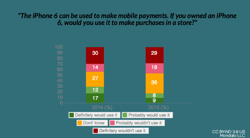 Apple Pay Poll comparison snapshot