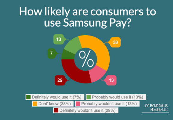 Samsung Pay poll snapshot
