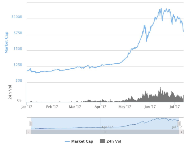 ICOs: A Shortcut To Boom Or Bust?