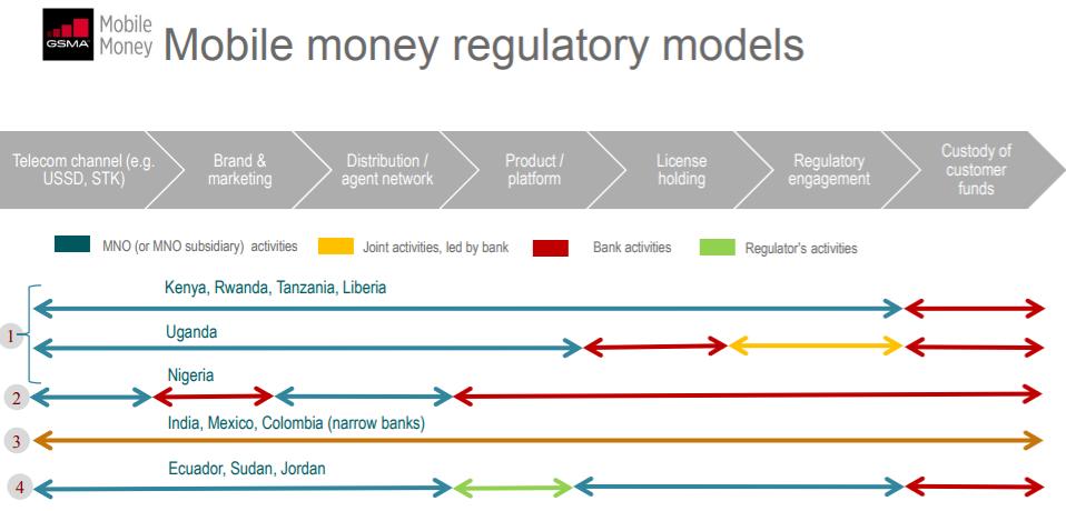 Do Bank-Led Models Stall Progress?