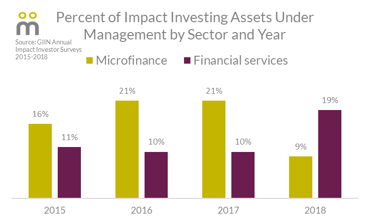 Impact Investing: From Microfinance To Fintech