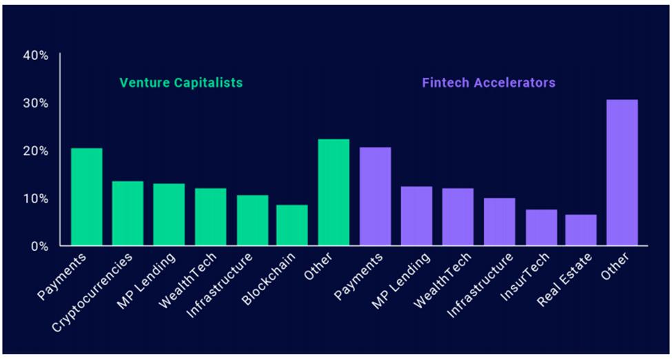 Venture-Capital-DFC-Ecosystem
