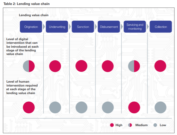 Lending-Value-Chain-KPMG