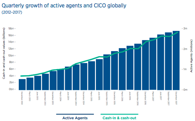 Active-Agents--CICO