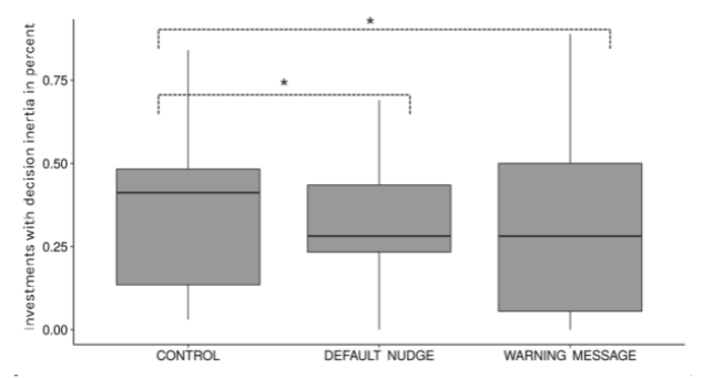 Nudging_Experiment_Chart
