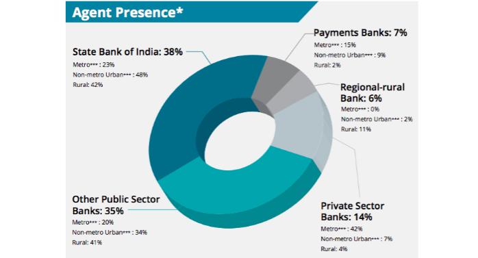 Agent-Presence-India