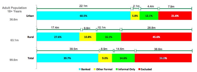 Nigeria-Banked-Metrics