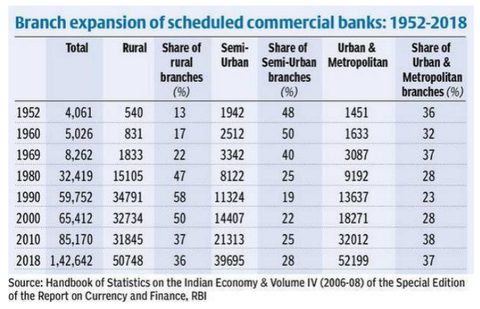 India-Number-of-Bank-Branches