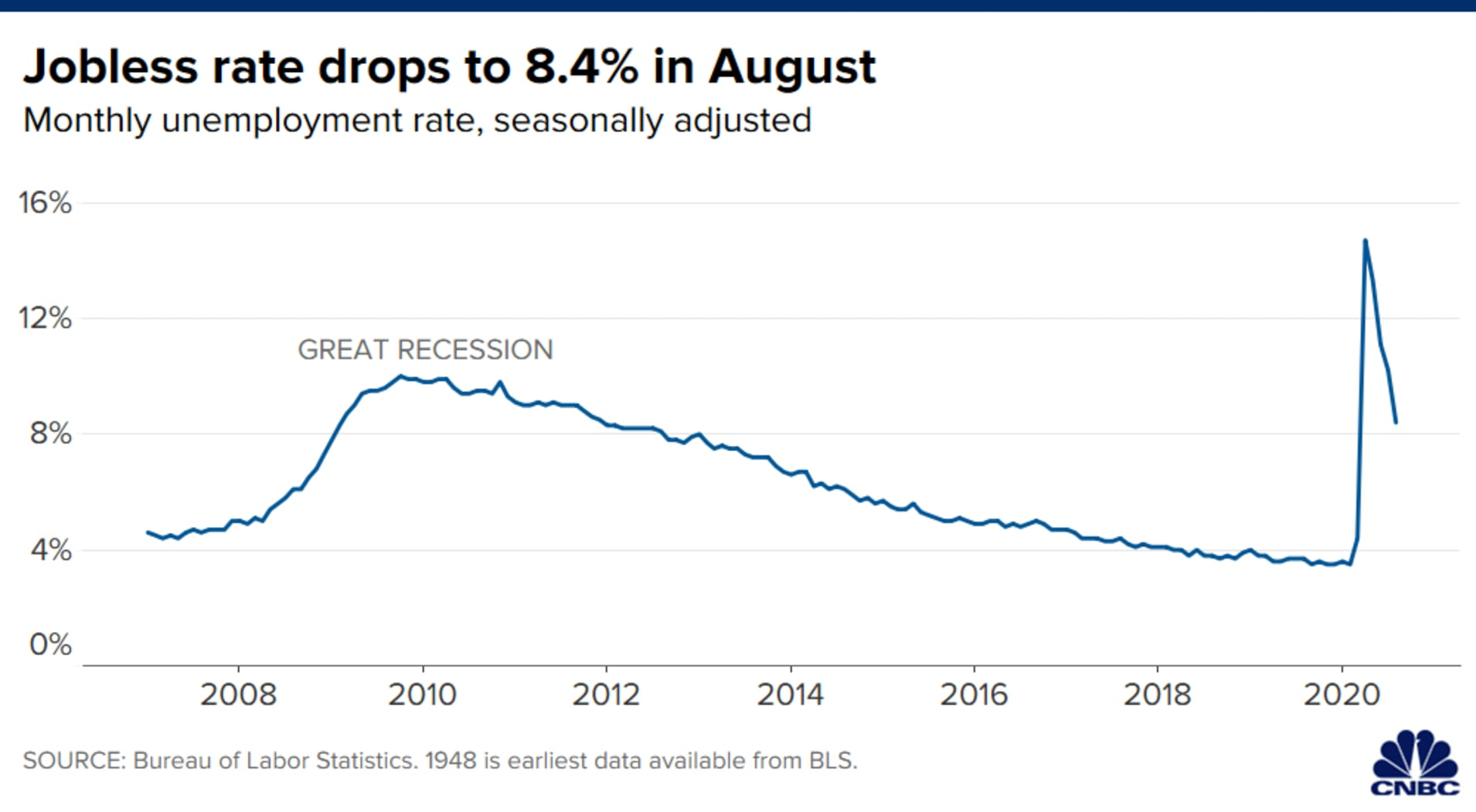 106690951-1599223246756-20200904_august_unemployment_rate