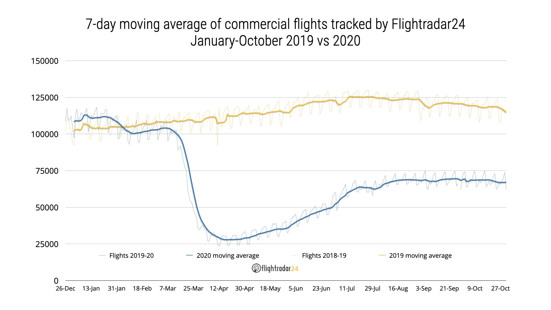 Commerical-flights-to-Oct-2019-vs-2020