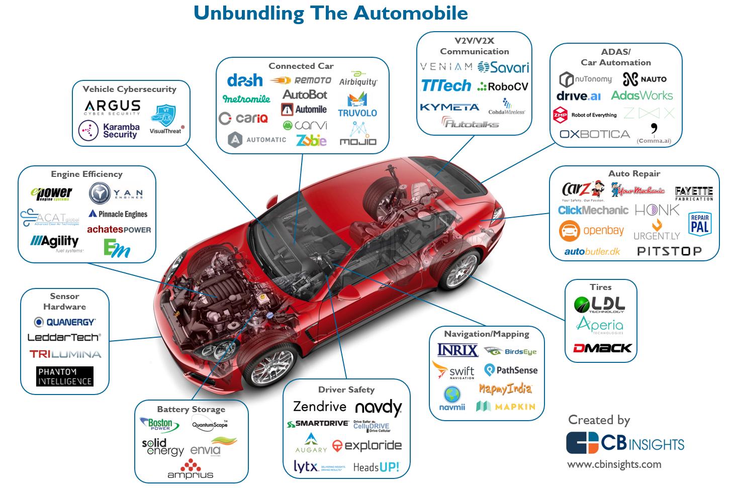 CBInsights.unbundling-car
